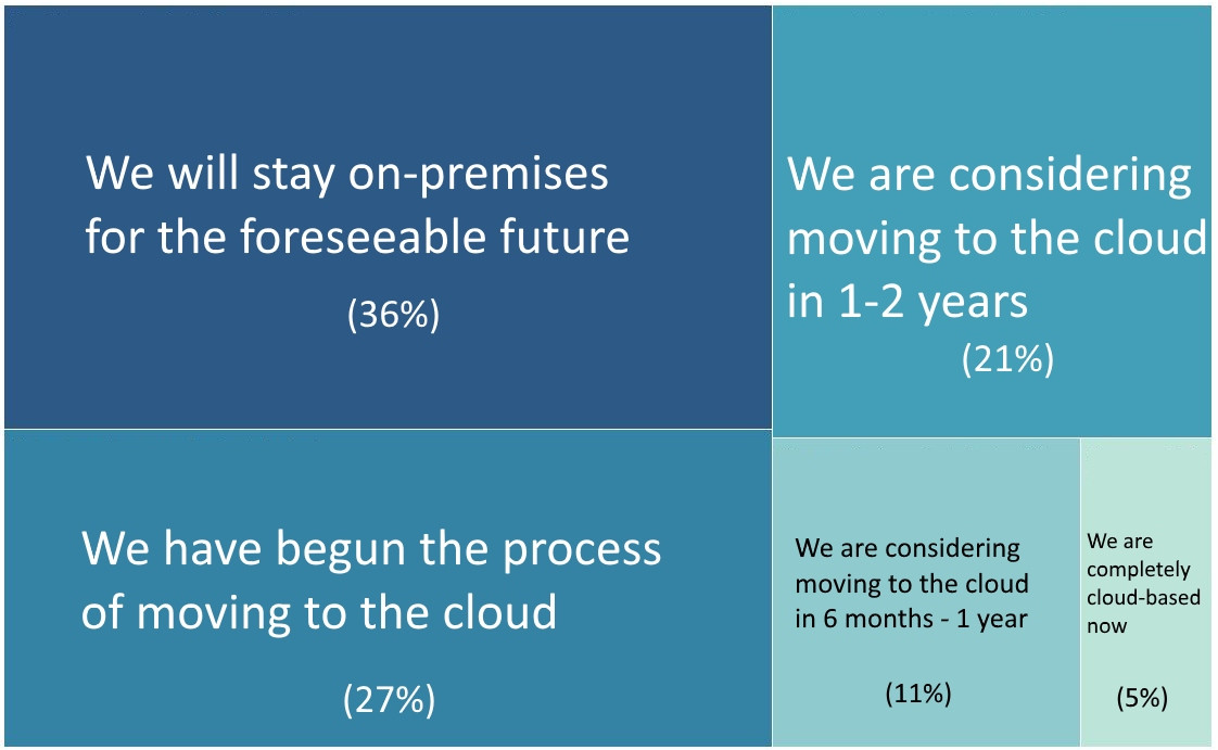 Planning-to-move-to-the-cloud-graph-revised.jpg