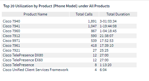 Phone model usage report1.png