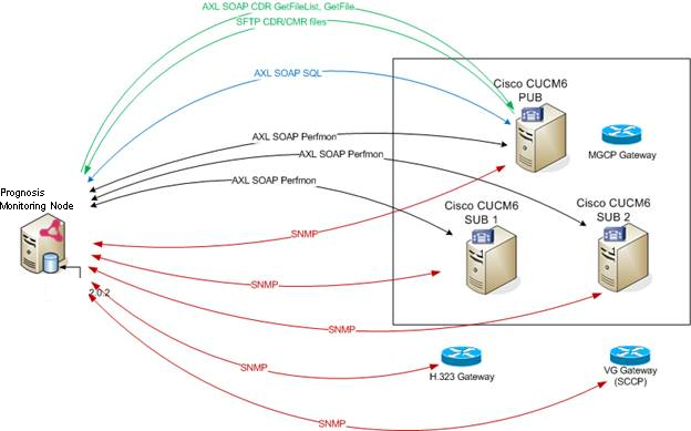 Data-Sources-CUCM-and-associated-Gateways.png