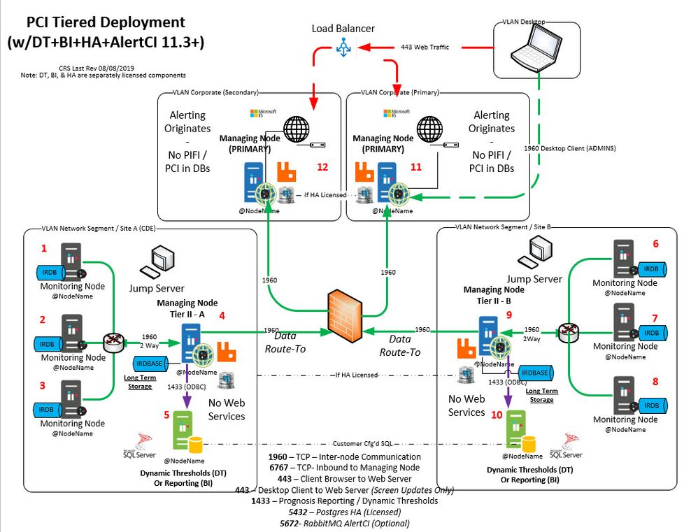 PCI / Tiered Deployment 11.x+