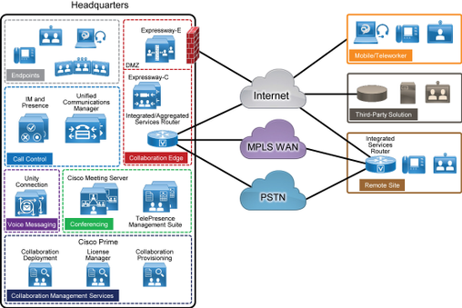 Cisco Preferred Architecture 11.6.png